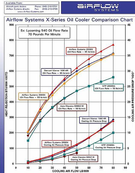 Oil cooler performance chart.jpg